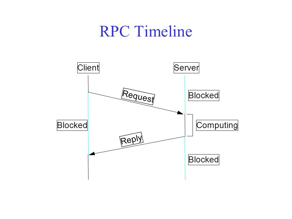 RPC Timeline Client Server Request Blocked Blocked Computing Reply