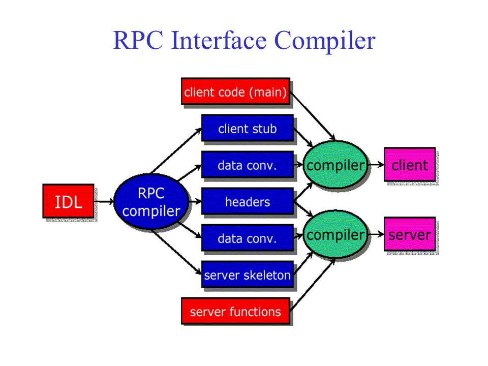RPC Interface Compiler