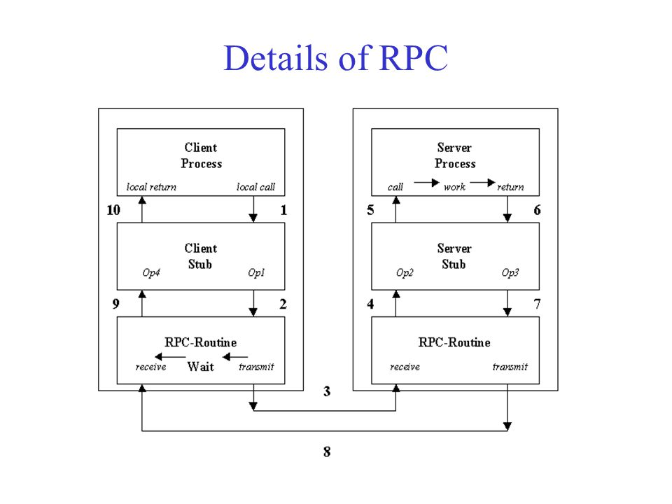 Details of RPC