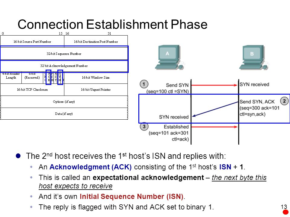 Connection Establishment Phase