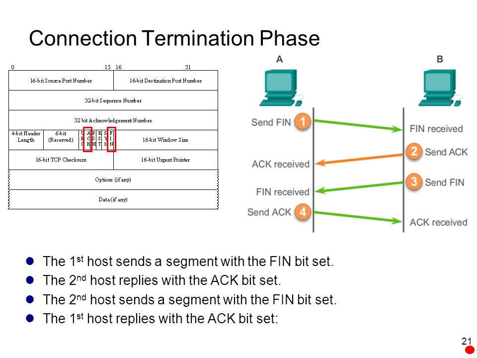 Connection Termination Phase