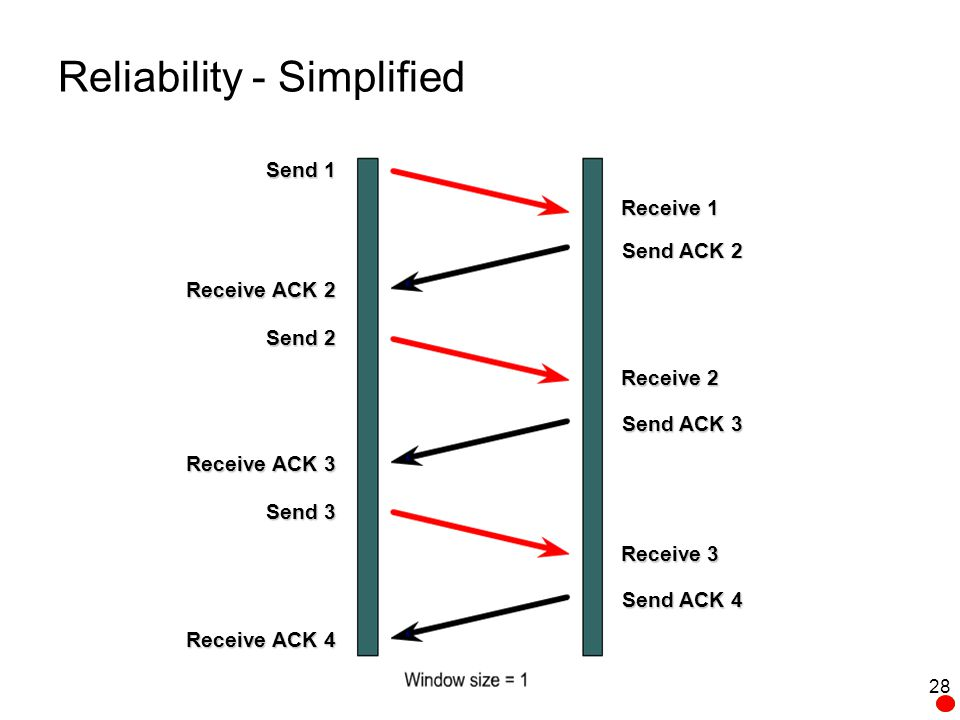 Reliability - Simplified