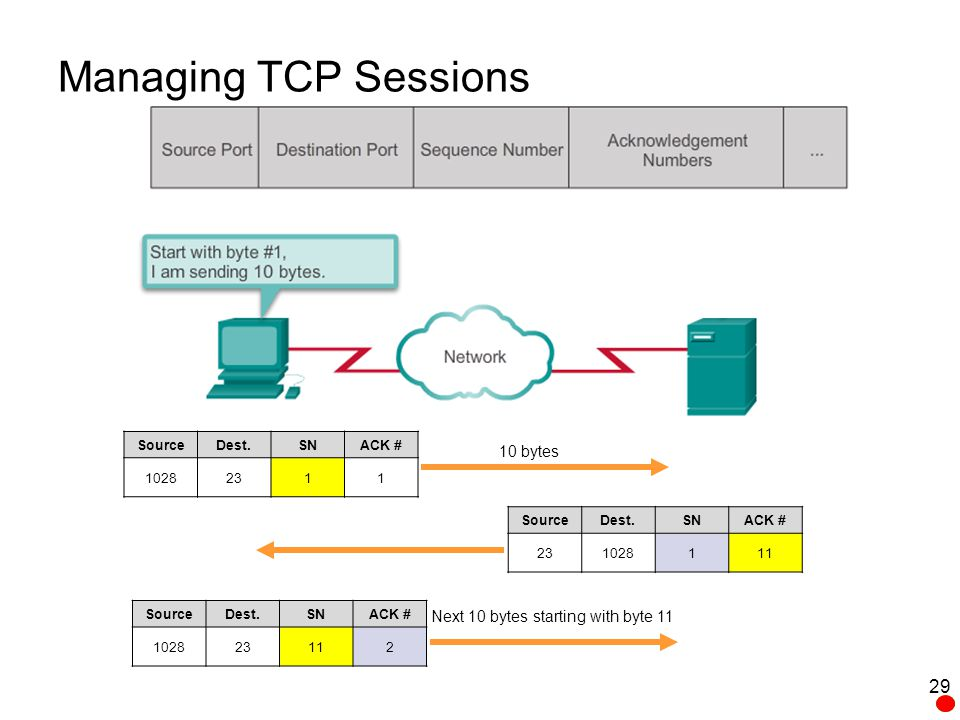 Managing TCP Sessions 10 bytes Next 10 bytes starting with byte 11