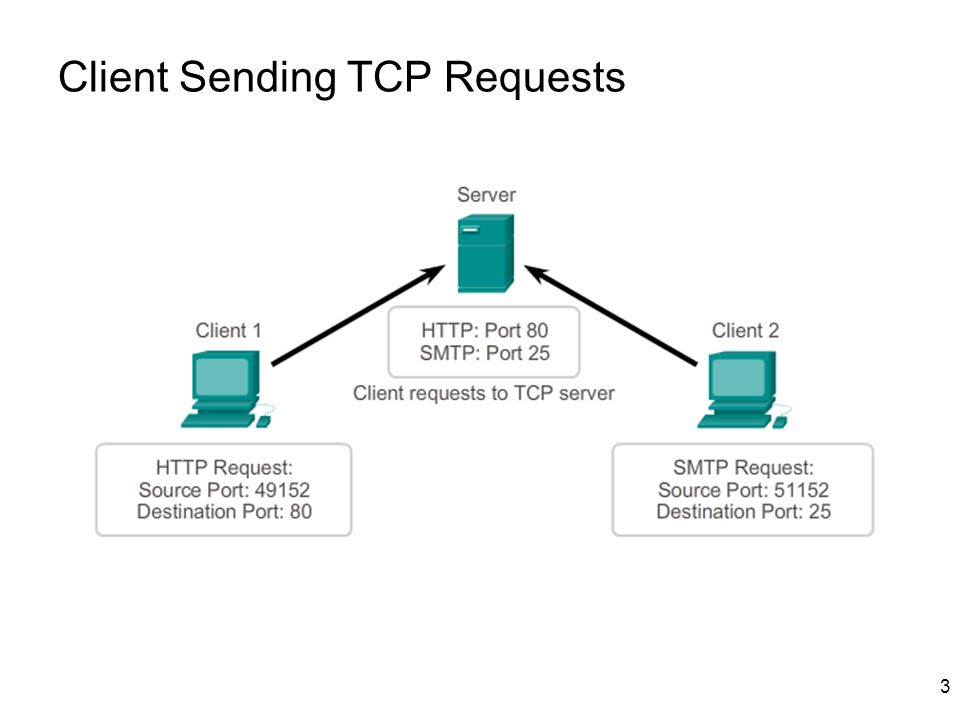Client Sending TCP Requests