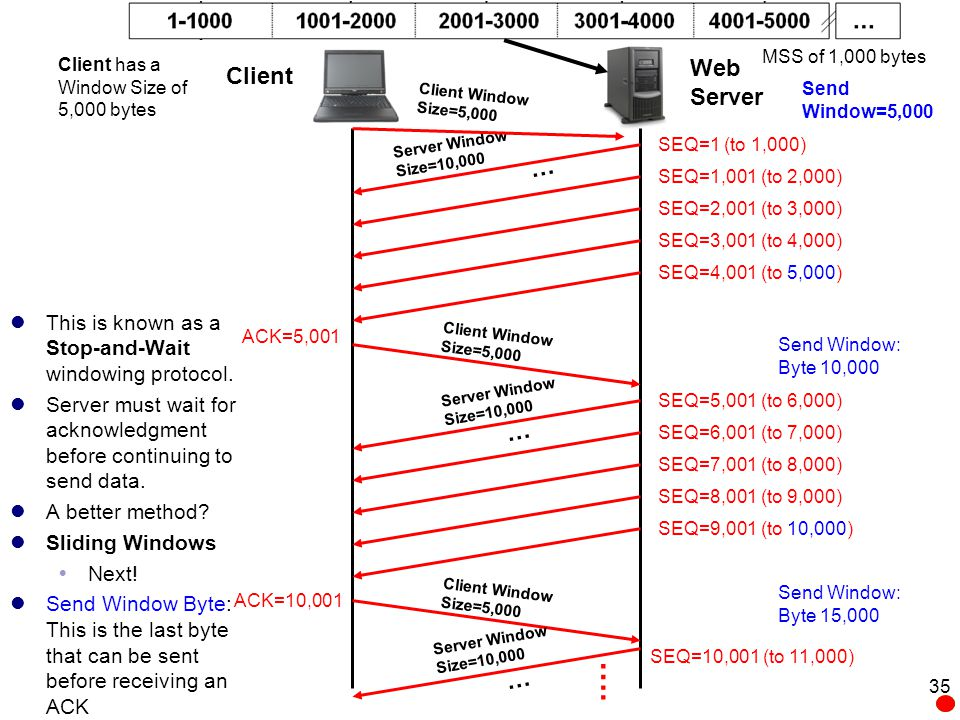 MSS of 1,000 bytes Client has a Window Size of 5,000 bytes. Web Server. Client. Send Window=5,000.