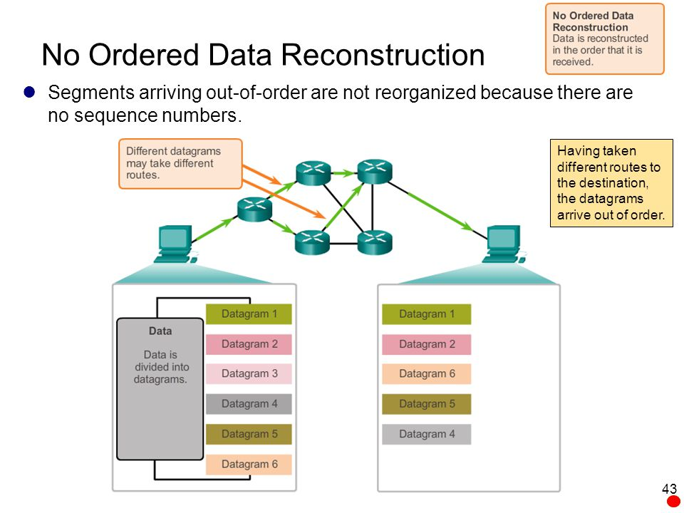 No Ordered Data Reconstruction