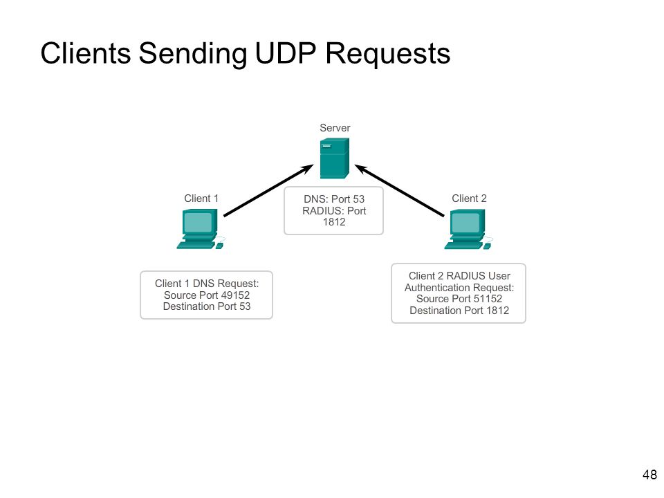 Clients Sending UDP Requests