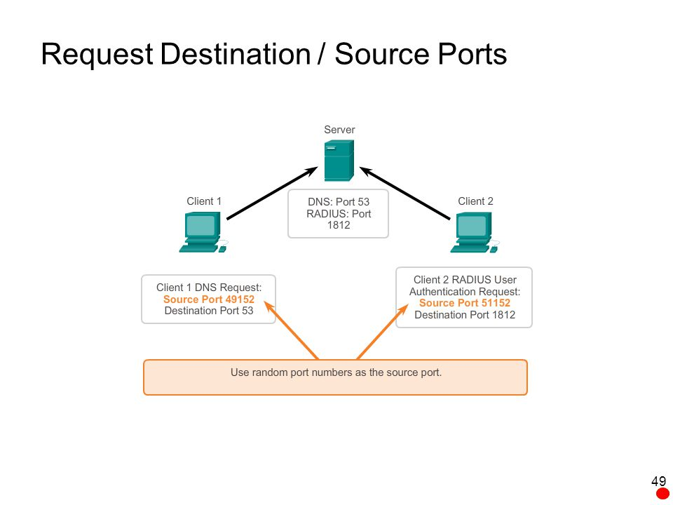 Request Destination / Source Ports
