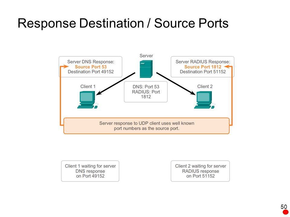 Response Destination / Source Ports