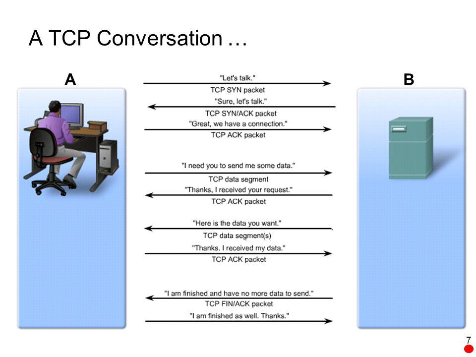 A TCP Conversation … A B