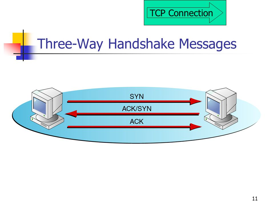 Three-Way Handshake Messages