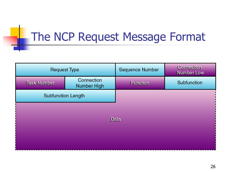 The NCP Request Message Format