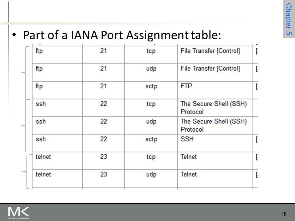 Part of a IANA Port Assignment table: