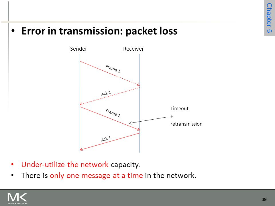 Error in transmission: packet loss