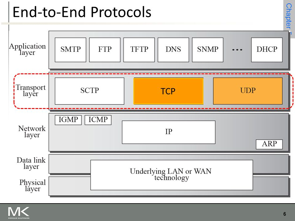 End-to-End Protocols TCP