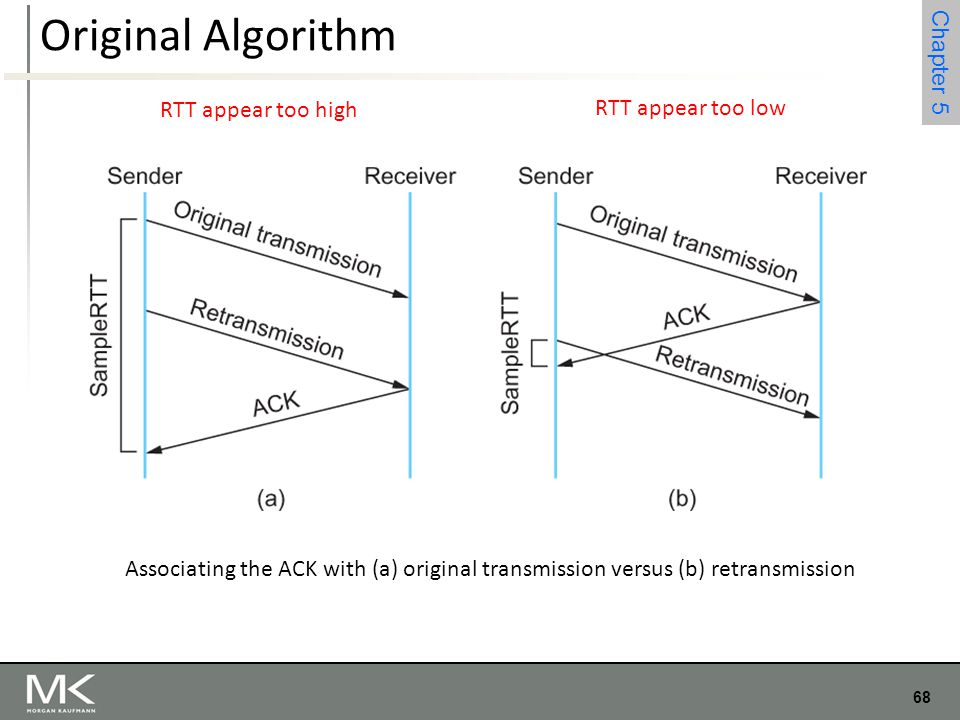 Original Algorithm RTT appear too high RTT appear too low