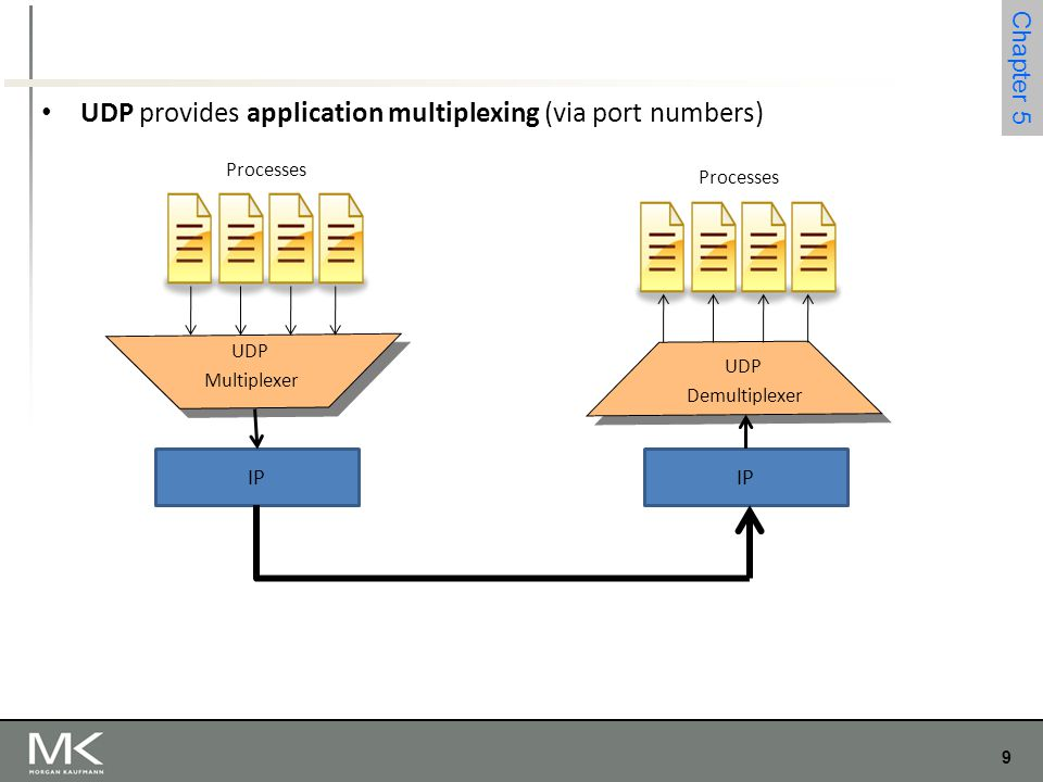 UDP provides application multiplexing (via port numbers)