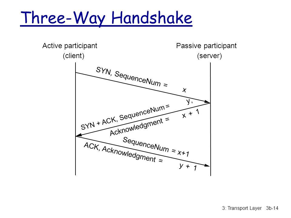 Three-Way Handshake Active participant (client) Passive participant