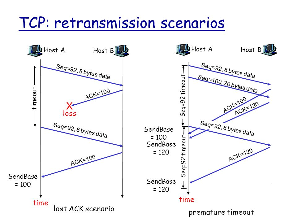 TCP: retransmission scenarios