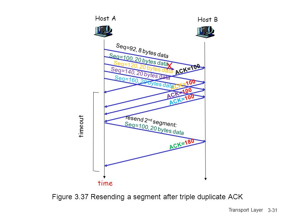 X time Figure 3.37 Resending a segment after triple duplicate ACK