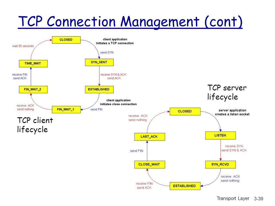 TCP Connection Management (cont)