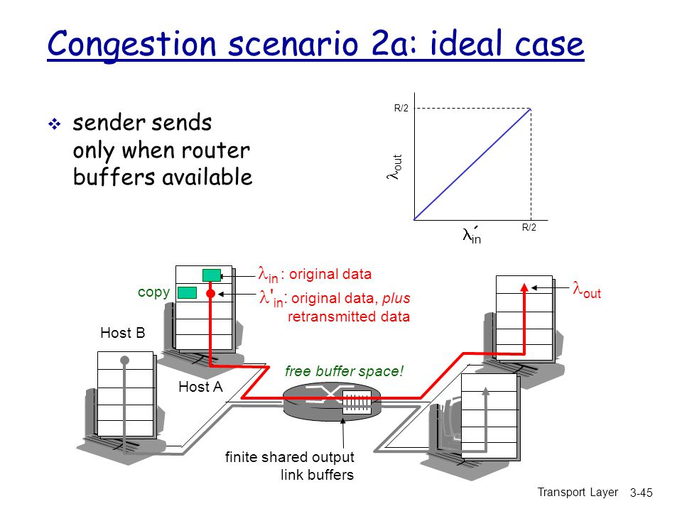 Congestion scenario 2a: ideal case