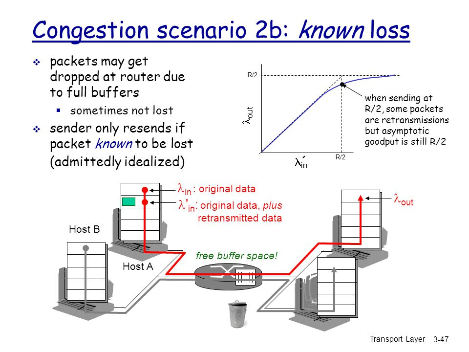 Congestion scenario 2b: known loss