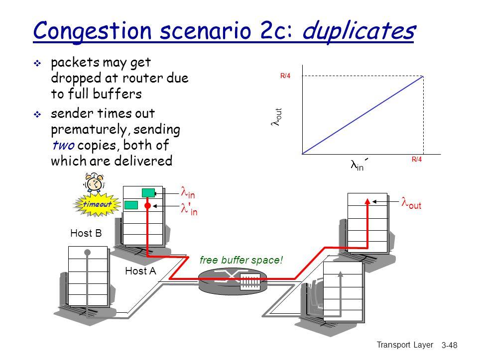 Congestion scenario 2c: duplicates