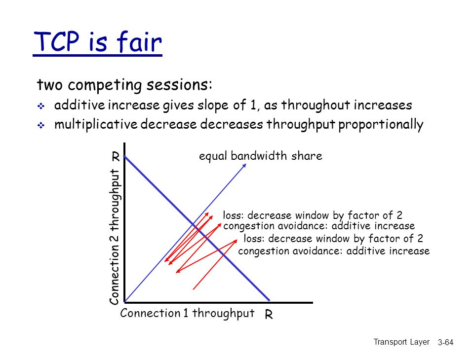 TCP is fair two competing sessions: