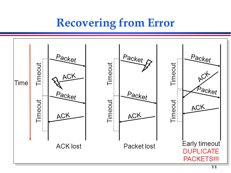 Recovering from Error Packet Packet Packet Timeout Timeout Timeout ACK