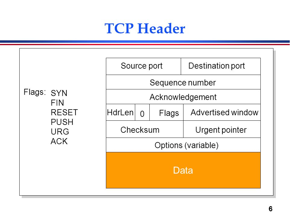 TCP Header Data Source port Destination port Sequence number Flags: