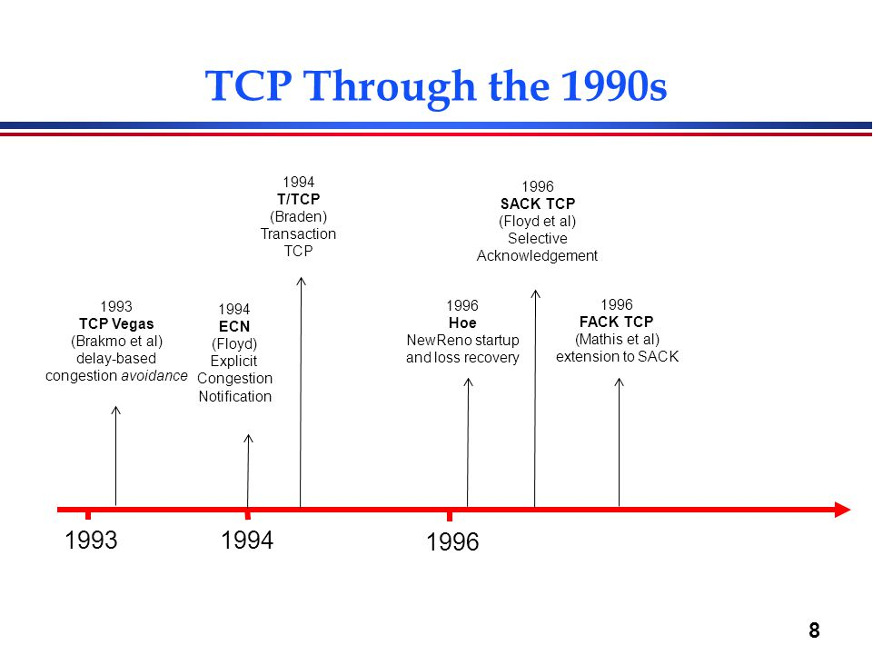 TCP Through the 1990s 1993 1994 1996 1994 1996 T/TCP SACK TCP (Braden)