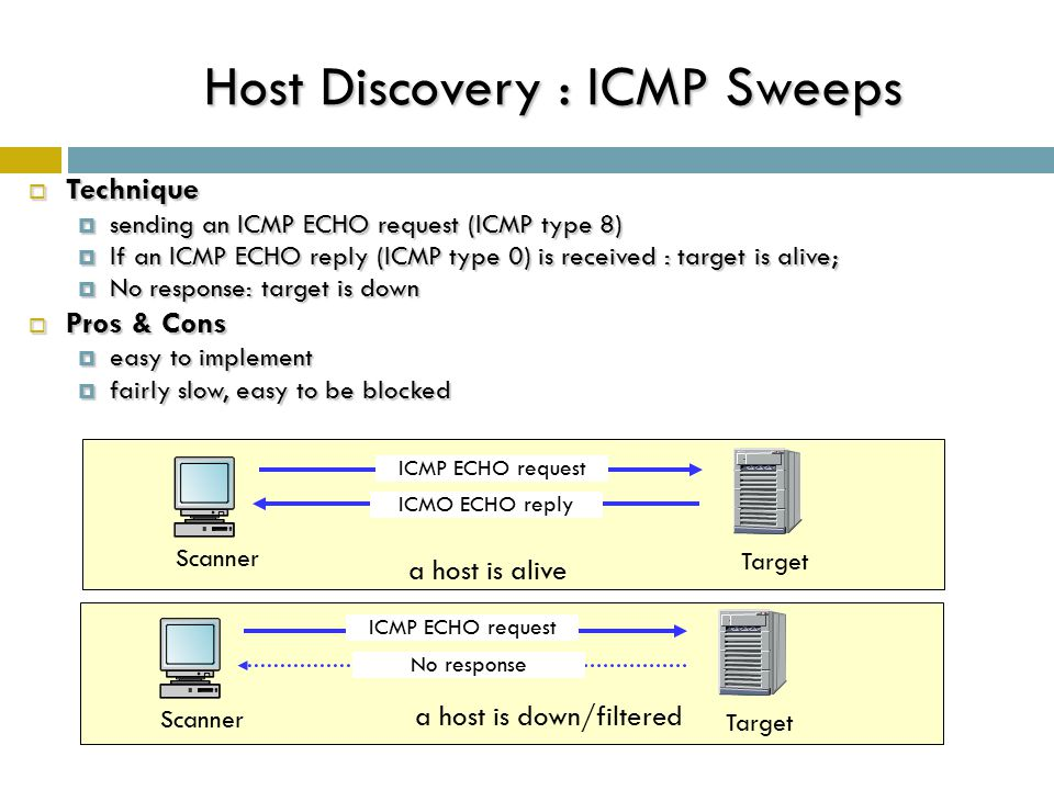 Host Discovery : ICMP Sweeps