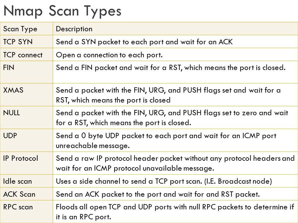 Nmap Scan Types Scan Type Description TCP SYN