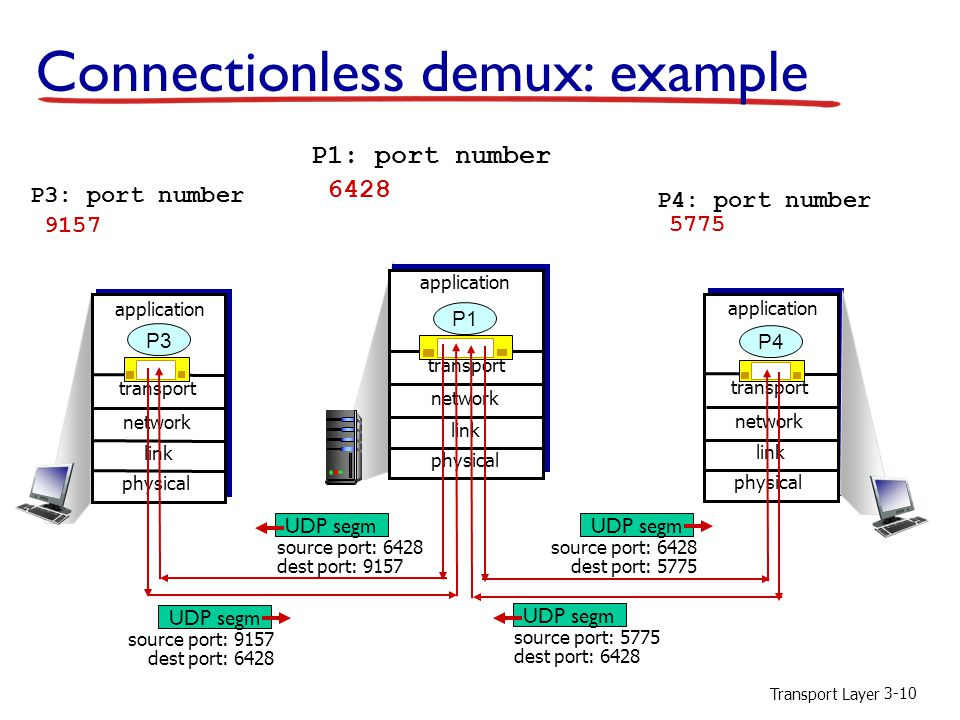 Connectionless demux: example