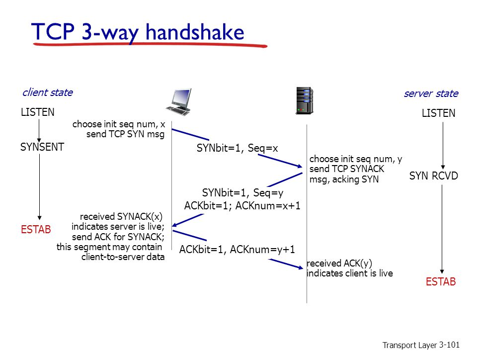 TCP 3-way handshake client state server state LISTEN SYNSENT