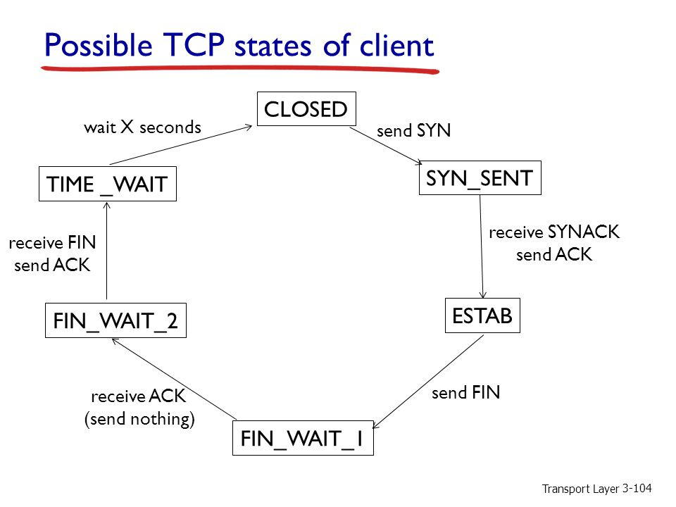Possible TCP states of client