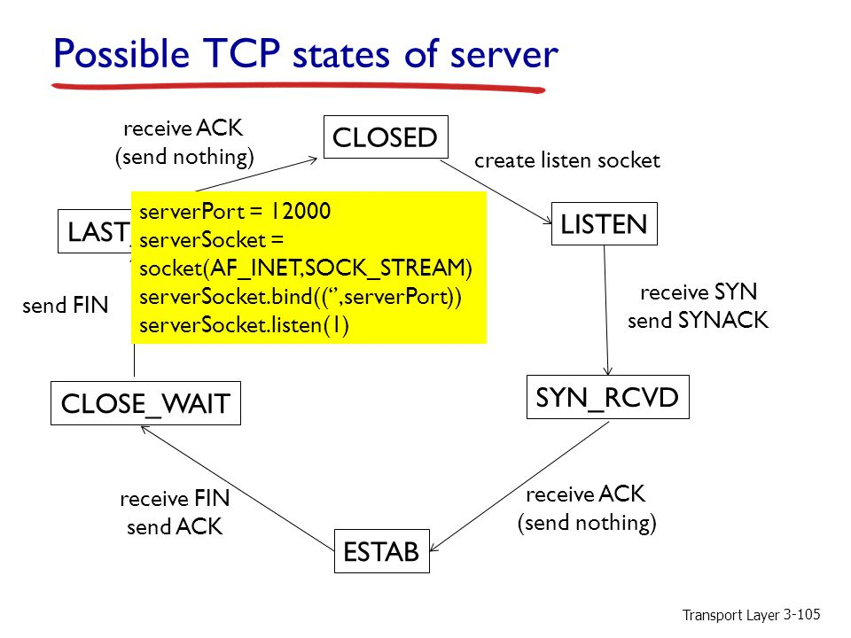 Possible TCP states of server