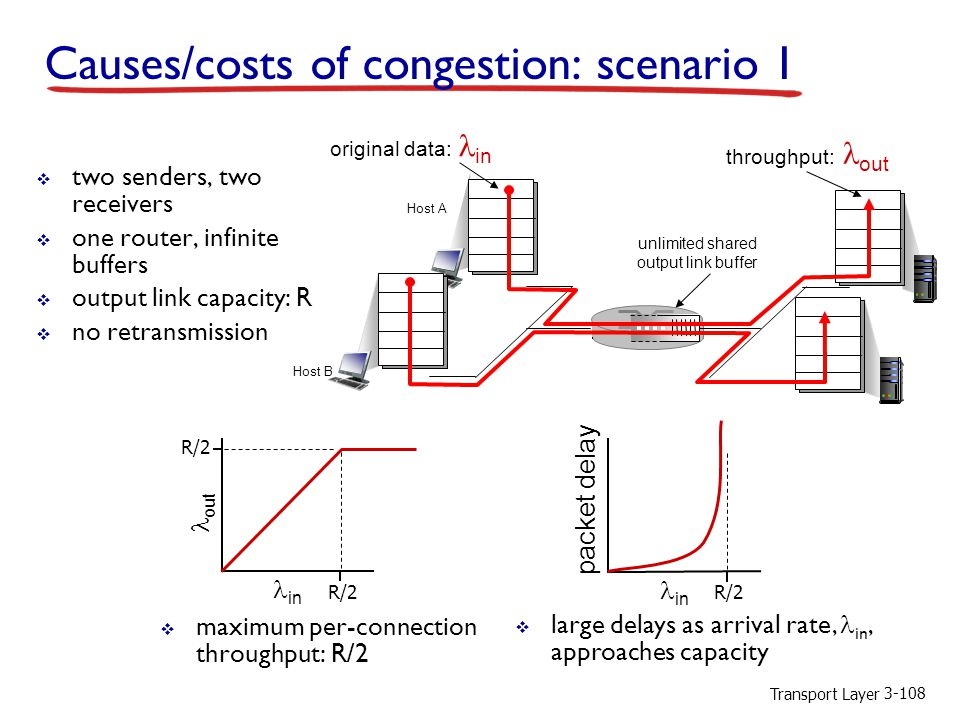 Causes/costs of congestion: scenario 1