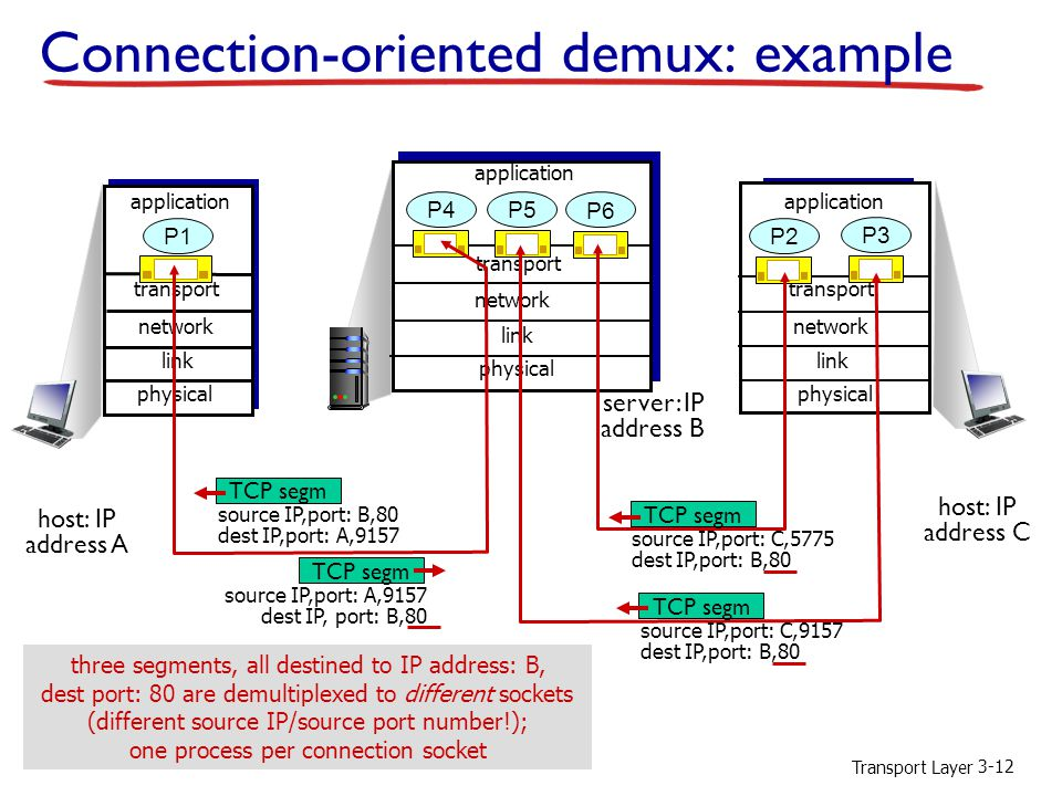Connection-oriented demux: example