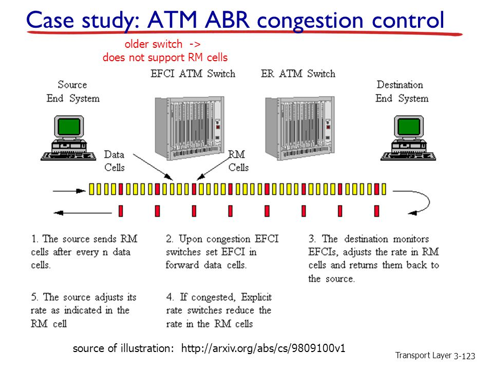 Case study: ATM ABR congestion control