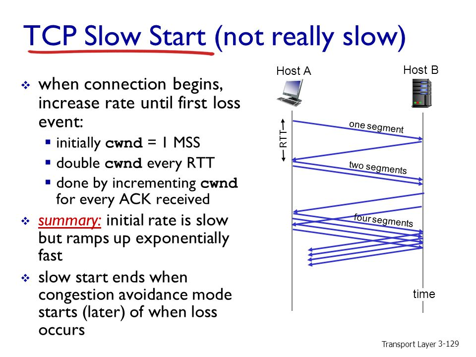 TCP Slow Start (not really slow)