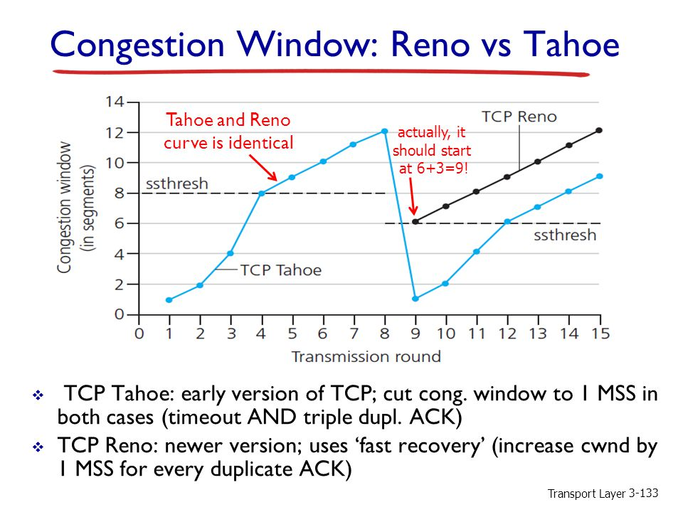 Congestion Window: Reno vs Tahoe