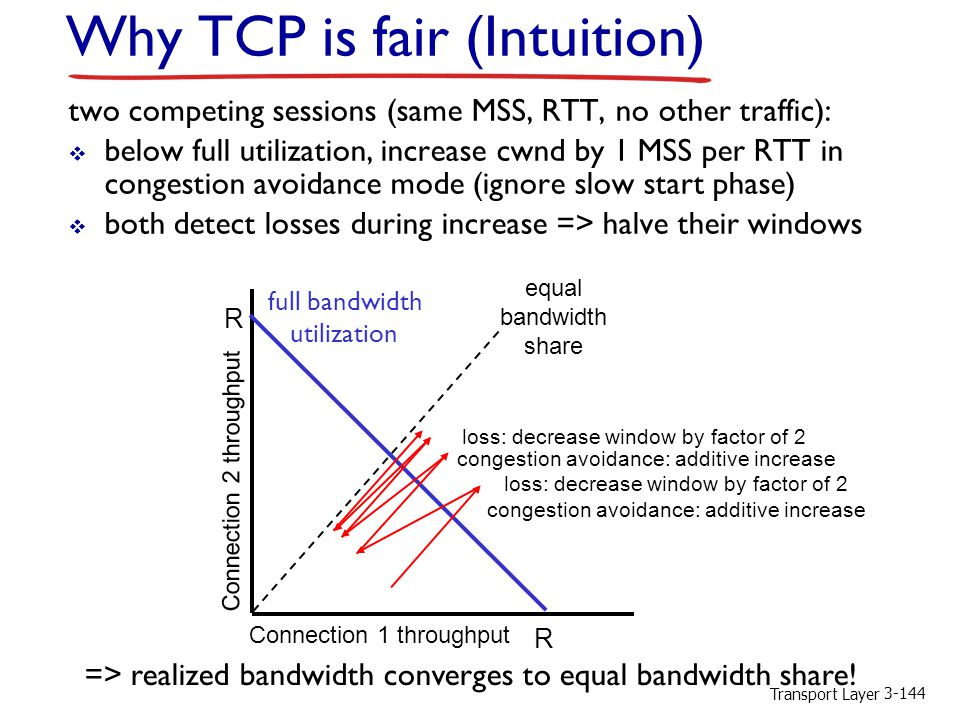 Why TCP is fair (Intuition)