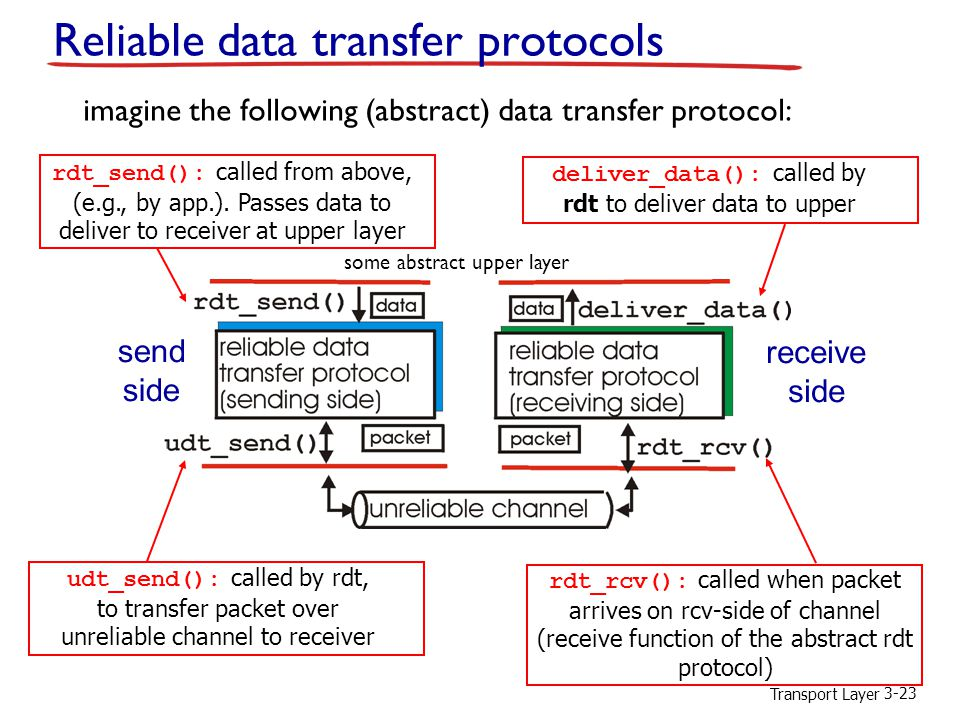 Reliable data transfer protocols