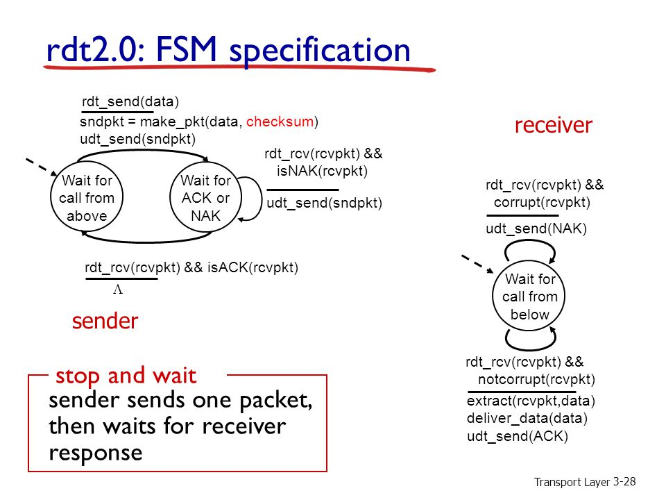 rdt2.0: FSM specification