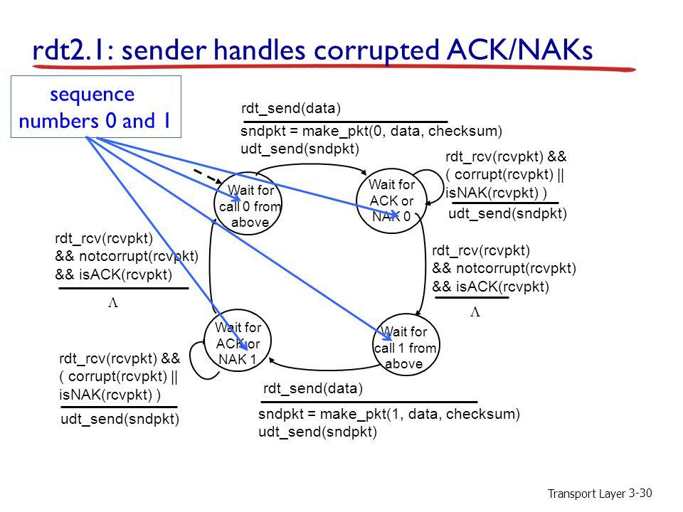 rdt2.1: sender handles corrupted ACK/NAKs