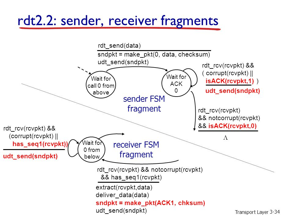 rdt2.2: sender, receiver fragments