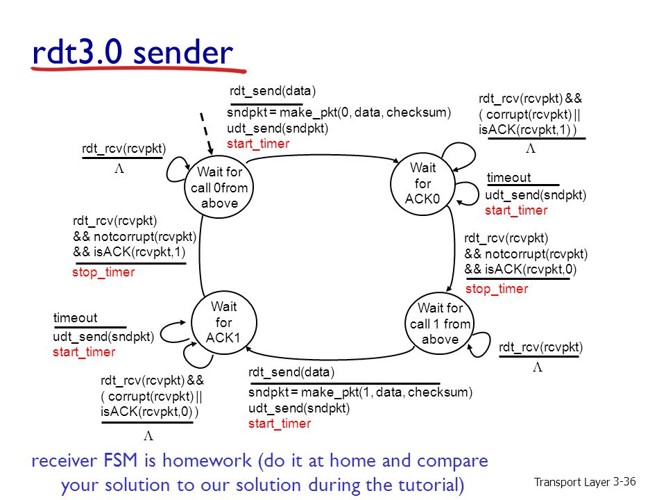 rdt3.0 sender receiver FSM is homework (do it at home and compare