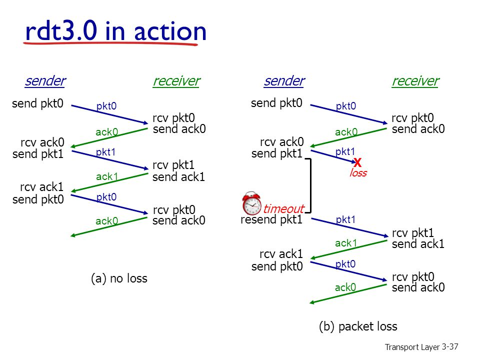 rdt3.0 in action sender receiver sender receiver send pkt0 send pkt0
